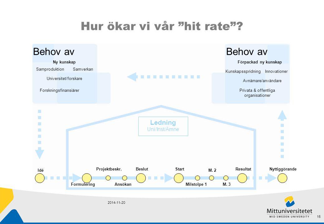 """Hur ökar vi vår """"hit rate""""? 2014-11-20 15 Ledning Uni/Inst/Ämne Behov av Forskningsfinansiärer Samproduktion Ny kunskap Universitet/forskare Samverkan"""