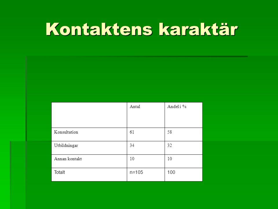 Kontaktens karaktär AntalAndel i % Konsultation6158 Utbildningar3432 Annan kontakt10 Totaltn=105100