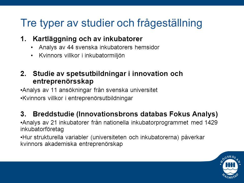 Tre typer av studier och frågeställning 1.Kartläggning och av inkubatorer Analys av 44 svenska inkubatorers hemsidor Kvinnors villkor i inkubatormiljö