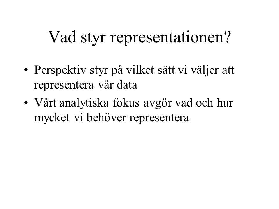 Vad styr representationen.