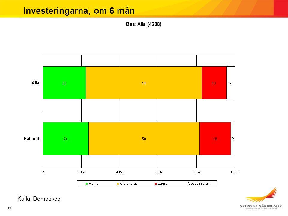 13 Investeringarna, om 6 mån Källa: Demoskop Bas: Alla (4288)