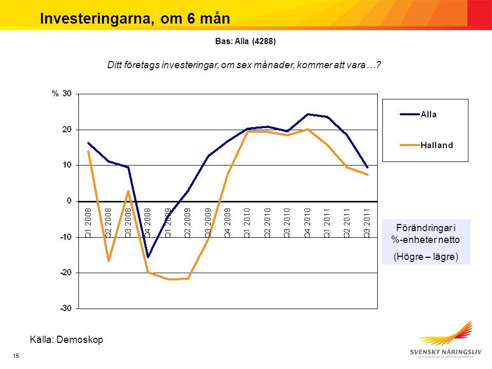 15 Investeringarna, om 6 mån Källa: Demoskop Förändringar i %-enheter netto (Högre – lägre) % Ditt företags investeringar, om sex månader, kommer att vara….