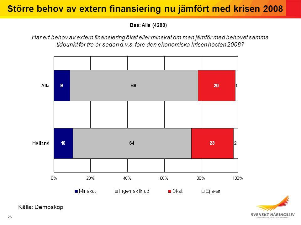 26 Källa: Demoskop Större behov av extern finansiering nu jämfört med krisen 2008 Har ert behov av extern finansiering ökat eller minskat om man jämför med behovet samma tidpunkt för tre år sedan d.v.s.