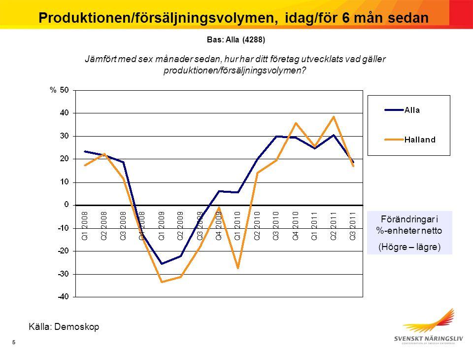 6 Produktionen/försäljningsvolymen, om 6 mån Källa: Demoskop Bas: Alla (4288)