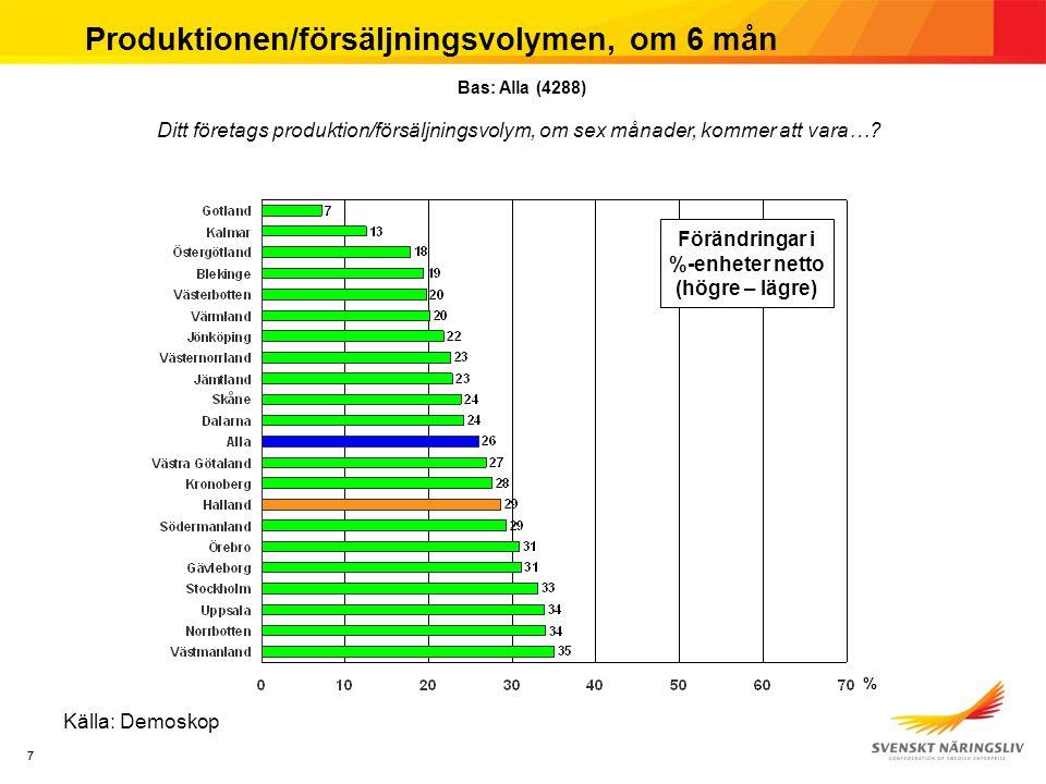 88 Produktionen/försäljningsvolymen, om 6 mån Källa: Demoskop Förändringar i %-enheter netto (Högre – lägre) % Ditt företags produktion/försäljningsvolym, om sex månader, kommer att vara….