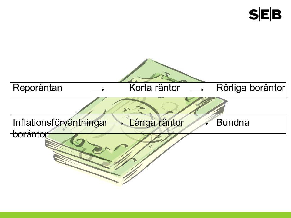 ReporäntanKorta räntorRörliga boräntor InflationsförväntningarLånga räntorBundna boräntor