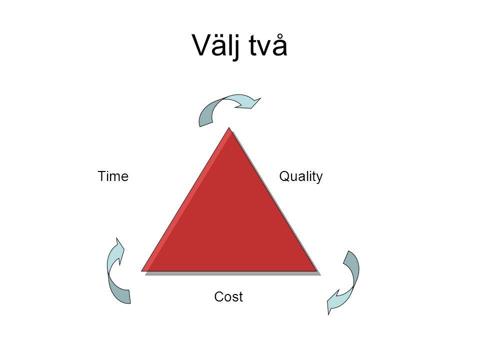 Välj två TimeQuality Cost