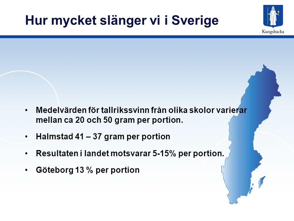 Hur mycket slänger vi i Kungsbacka 30 gram i genomsnitt per elev 5,7% av varje portion 434 portioner slängdes per dag 42 öre per elev och dag Kostnad per år 550 000 kr 1,1 ton per vecka