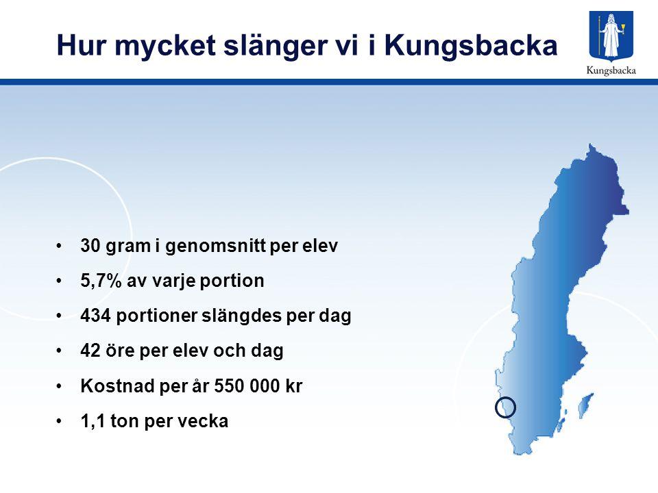 Hur mycket slänger varje skola SkolaAntal port Tallriks- avskrap, kg Svinn per portion, gram Bukärrsskolan1631 68,4542 Fj.