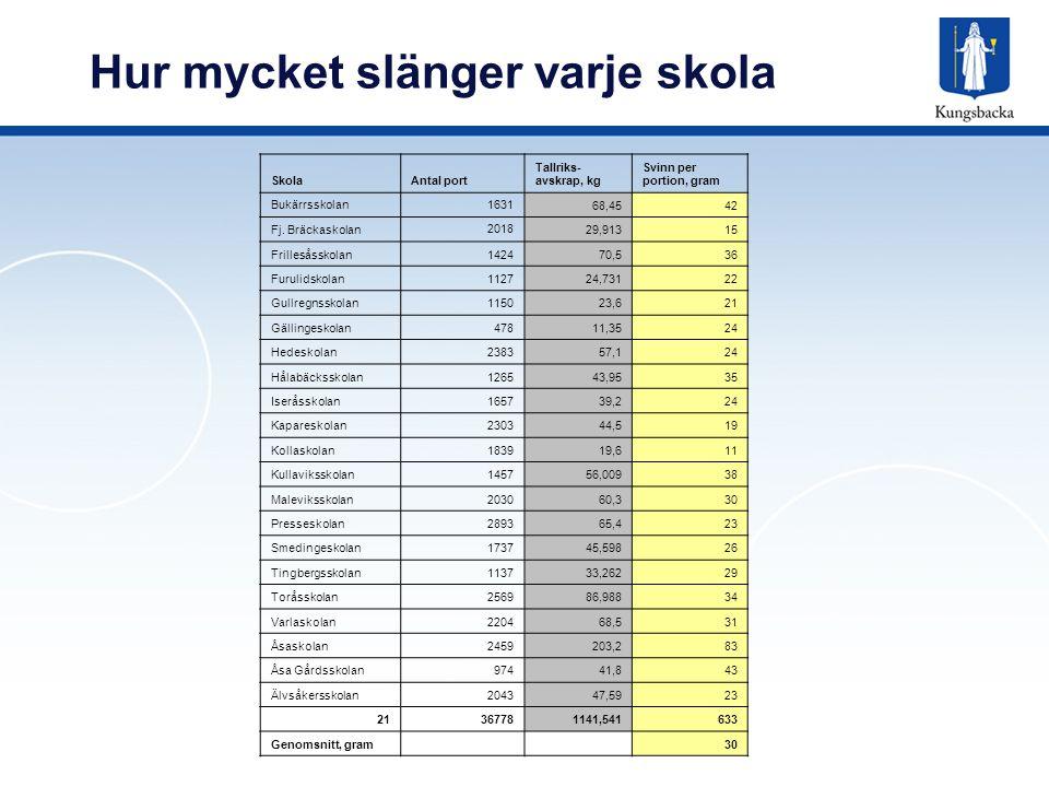 Hur mycket slänger varje skola SkolaAntal port Tallriks- avskrap, kg Svinn per portion, gram Bukärrsskolan1631 68,4542 Fj. Bräckaskolan 2018 29,91315