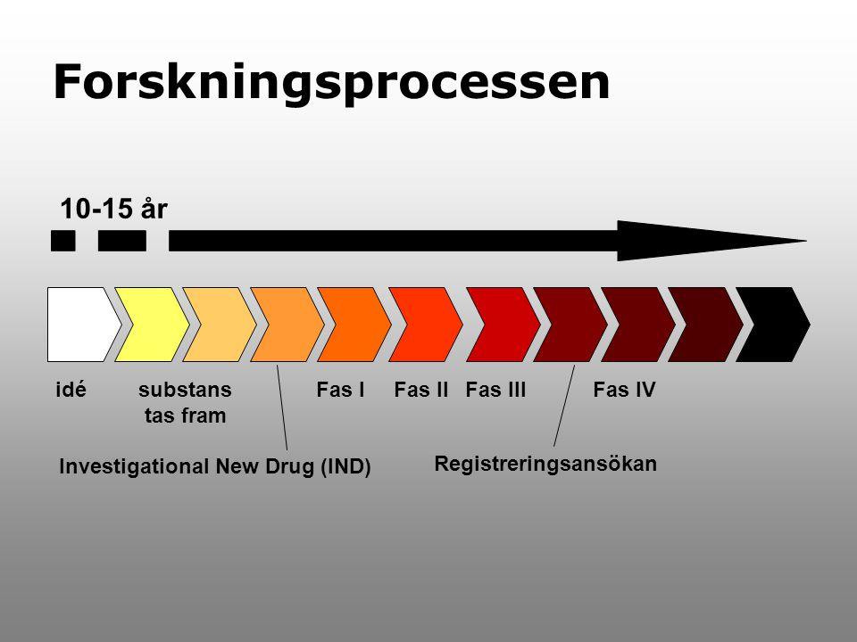 Forskningsprocessen idésubstans tas fram Fas IFas IIFas III Registreringsansökan Fas IV Investigational New Drug (IND) 10-15 år