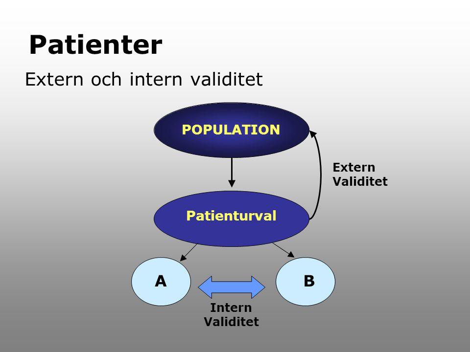 Patienter Extern och intern validitet POPULATION Patienturval AB Extern Validitet Intern Validitet