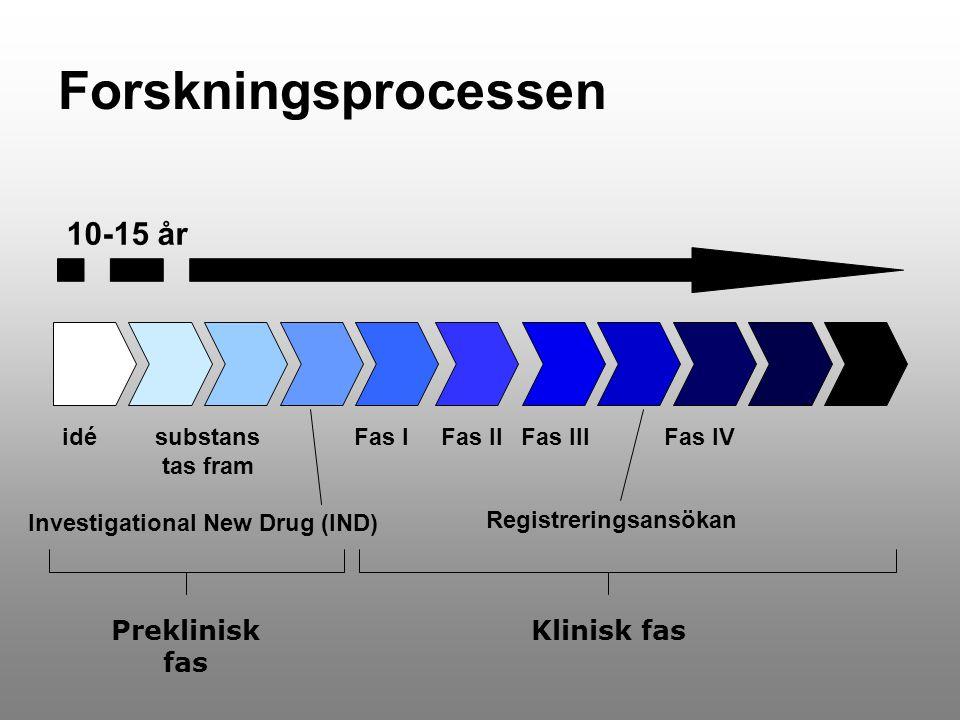 Forskningsprocessen idésubstans tas fram Fas IFas IIFas III Registreringsansökan Fas IV Investigational New Drug (IND) 10-15 år Preklinisk fas Klinisk fas