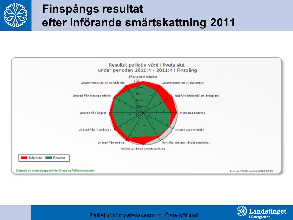 Finspångs resultat efter införande smärtskattning 2011 Palliativt kompetenscentrum i Östergötland