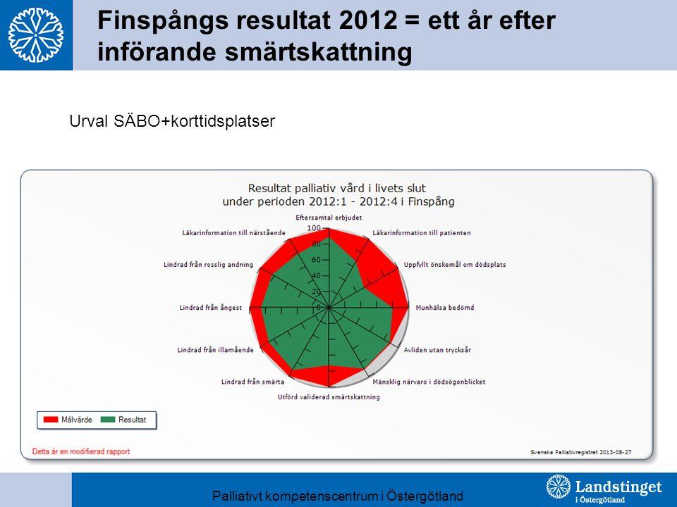 Finspångs resultat 2012 = ett år efter införande smärtskattning Urval SÄBO+korttidsplatser Palliativt kompetenscentrum i Östergötland