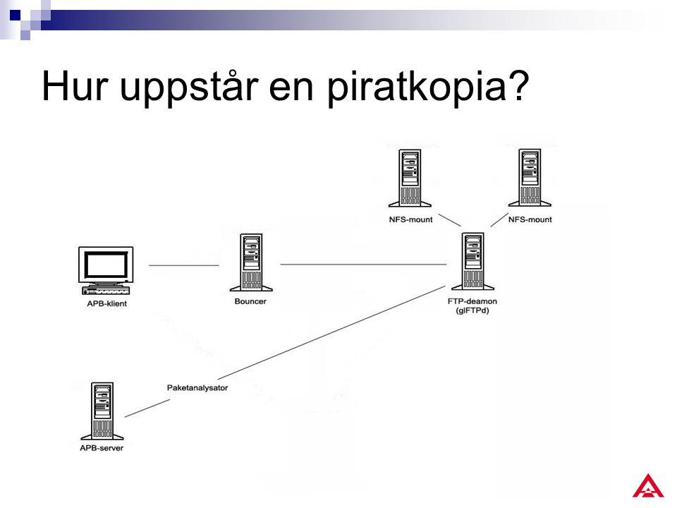 Hur uppstår en piratkopia?