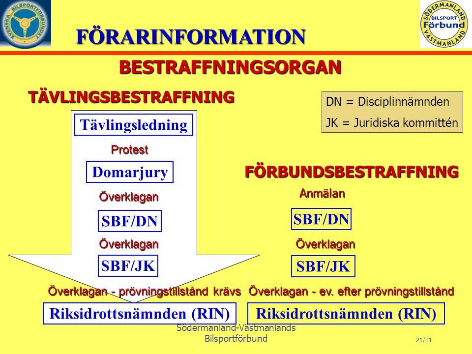 FÖRARINFORMATION Södermanland-Västmanlands Bilsportförbund 21/21 BESTRAFFNINGSORGAN BESTRAFFNINGSORGAN Tävlingsledning FÖRBUNDSBESTRAFFNING FÖRBUNDSBESTRAFFNING TÄVLINGSBESTRAFFNING TÄVLINGSBESTRAFFNING Riksidrottsnämnden (RIN) SBF/DN SBF/JK Domarjury Överklagan Överklagan Protest Protest Anmälan Anmälan SBF/DN Överklagan Överklagan Riksidrottsnämnden (RIN) SBF/JK Överklagan Överklagan Överklagan - ev.