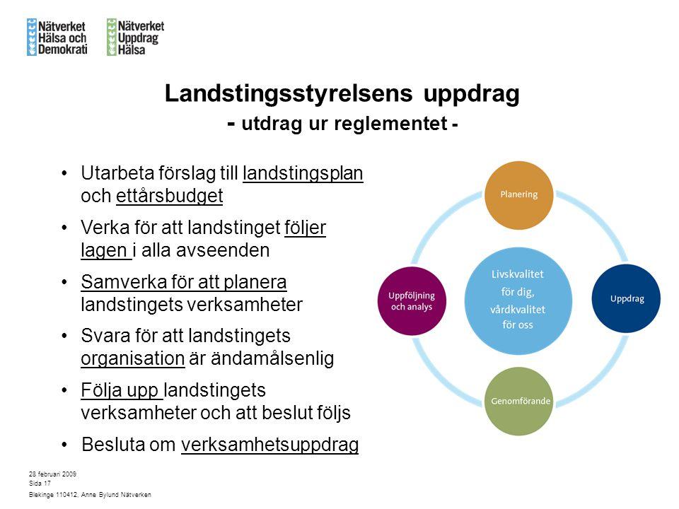 28 februari 2009 Blekinge 110412, Anne Bylund Nätverken Sida 17 Landstingsstyrelsens uppdrag - utdrag ur reglementet - Utarbeta förslag till landstingsplan och ettårsbudget Verka för att landstinget följer lagen i alla avseenden Samverka för att planera landstingets verksamheter Svara för att landstingets organisation är ändamålsenlig Följa upp landstingets verksamheter och att beslut följs Besluta om verksamhetsuppdrag