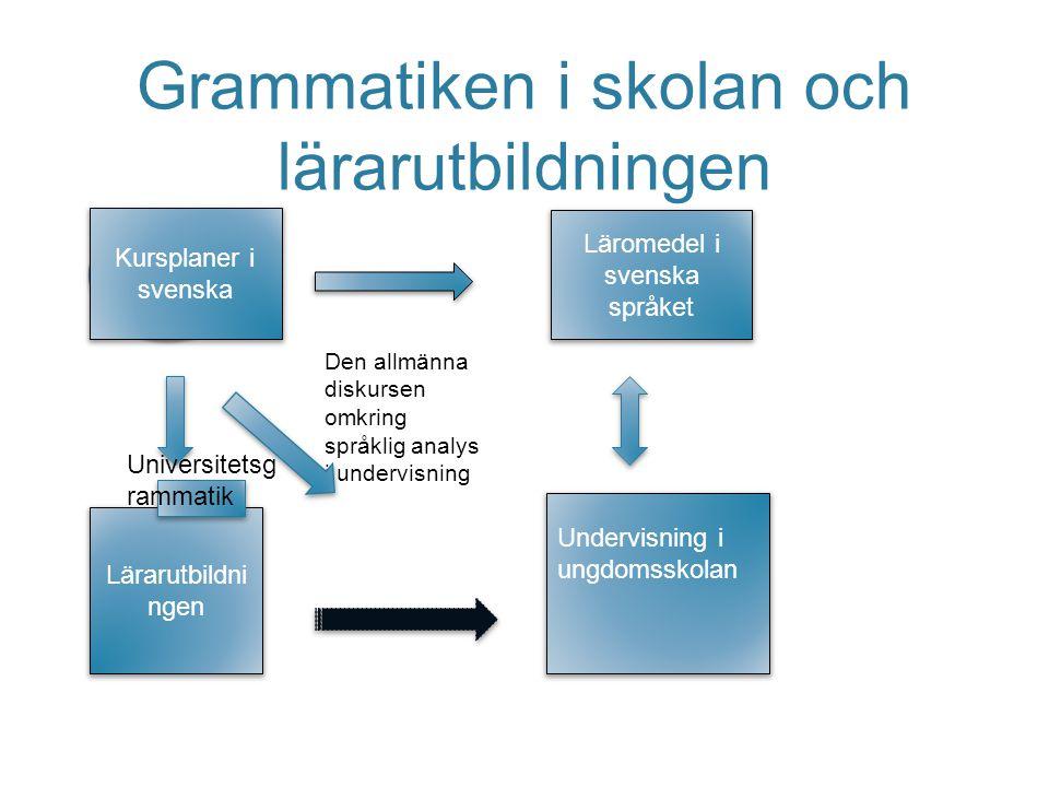 Grammatiken i skolan och lärarutbildningen Kursplaner i svenska Den allmänna diskursen omkring språklig analys i undervisning Kursplaner i svenska Lär