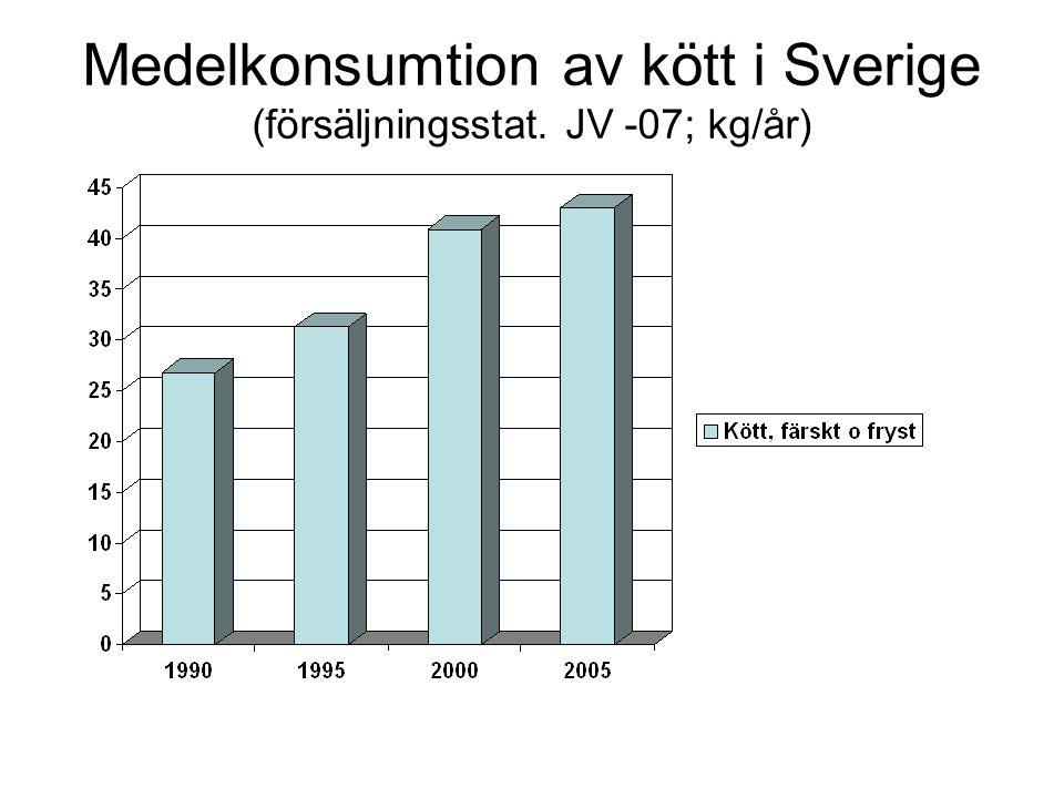 Medelkonsumtion av kött i Sverige (försäljningsstat. JV -07; kg/år)