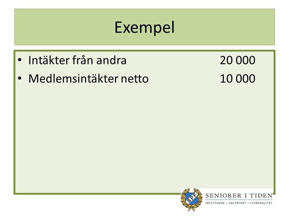 Exempel Intäkter från andra20 000 Medlemsintäkter netto10 000