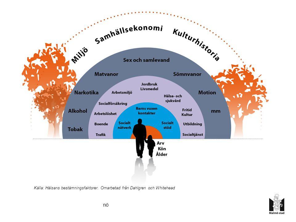 Kommission för ett socialt hållbart Malmö Strukturella bestämningsfaktorer för hälsa och vardagslivets villkor är orsak till en stor del av ojämlikheten i hälsa mellan länder, inom länder och inom städer.