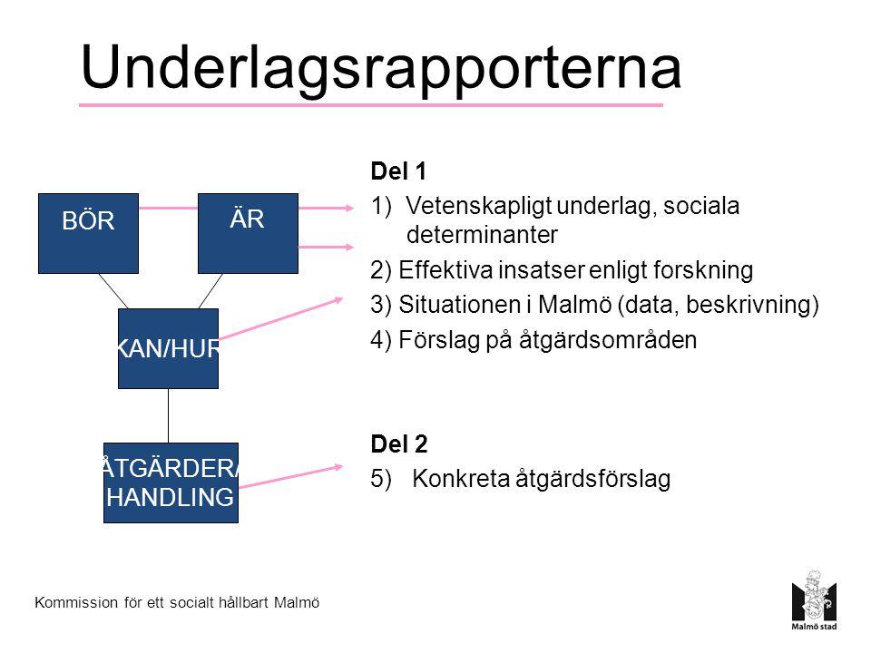 Underlagsrapporterna Del 1 1) Vetenskapligt underlag, sociala determinanter 2) Effektiva insatser enligt forskning 3) Situationen i Malmö (data, beskrivning) 4) Förslag på åtgärdsområden Del 2 5) Konkreta åtgärdsförslag KAN/HUR ÄR BÖR ÅTGÄRDER/ HANDLING