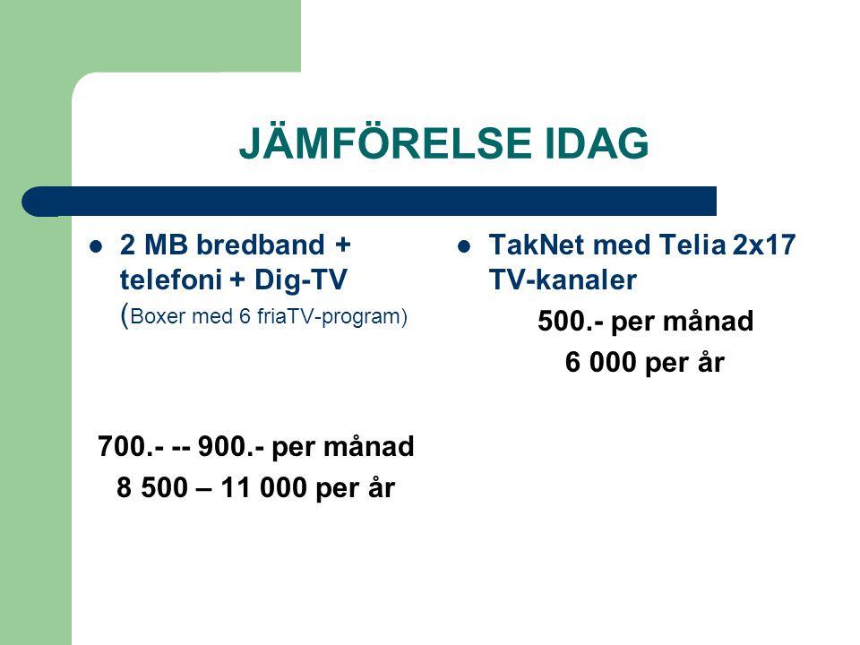 JÄMFÖRELSE IDAG 2 MB bredband + telefoni + Dig-TV ( Boxer med 6 friaTV-program) 700.- -- 900.- per månad 8 500 – 11 000 per år TakNet med Telia 2x17 TV-kanaler 500.- per månad 6 000 per år