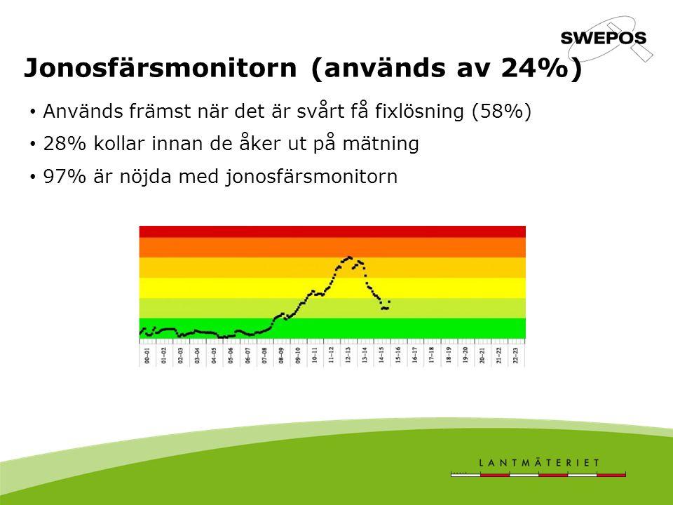 Jonosfärsmonitorn (används av 24%) Används främst när det är svårt få fixlösning (58%) 28% kollar innan de åker ut på mätning 97% är nöjda med jonosfärsmonitorn