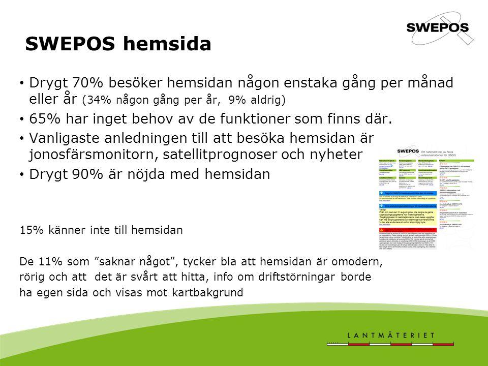 SWEPOS hemsida Drygt 70% besöker hemsidan någon enstaka gång per månad eller år (34% någon gång per år, 9% aldrig) 65% har inget behov av de funktioner som finns där.