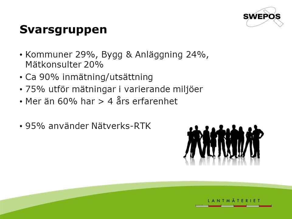 Svarsgruppen Kommuner 29%, Bygg & Anläggning 24%, Mätkonsulter 20% Ca 90% inmätning/utsättning 75% utför mätningar i varierande miljöer Mer än 60% har > 4 års erfarenhet 95% använder Nätverks-RTK