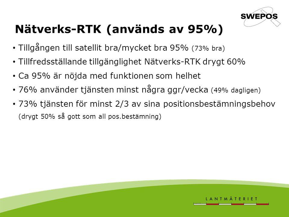 Nätverks-RTK (används av 95%) Tillgången till satellit bra/mycket bra 95% (73% bra) Tillfredsställande tillgänglighet Nätverks-RTK drygt 60% Ca 95% är nöjda med funktionen som helhet 76% använder tjänsten minst några ggr/vecka (49% dagligen) 73% tjänsten för minst 2/3 av sina positionsbestämningsbehov (drygt 50% så gott som all pos.bestämning)