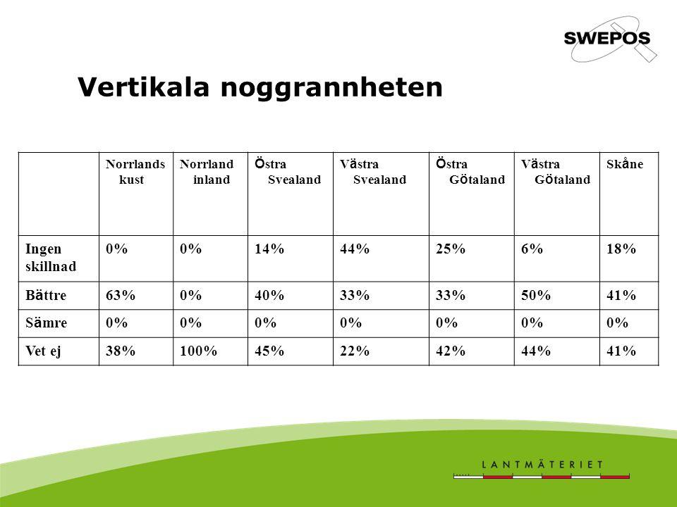 Vertikala noggrannheten Norrlands kust Norrland inland Ö stra Svealand V ä stra Svealand Ö stra G ö taland V ä stra G ö taland Sk å ne Ingen skillnad 0% 14%44%25%6%18% B ä ttre 63%0%40%33% 50%41% S ä mre 0% Vet ej38%100%45%22%42%44%41%