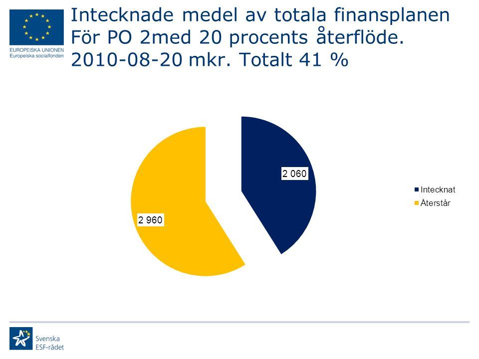 Intecknade medel av totala finansplanen För PO 2med 20 procents återflöde. 2010-08-20 mkr. Totalt 41 %