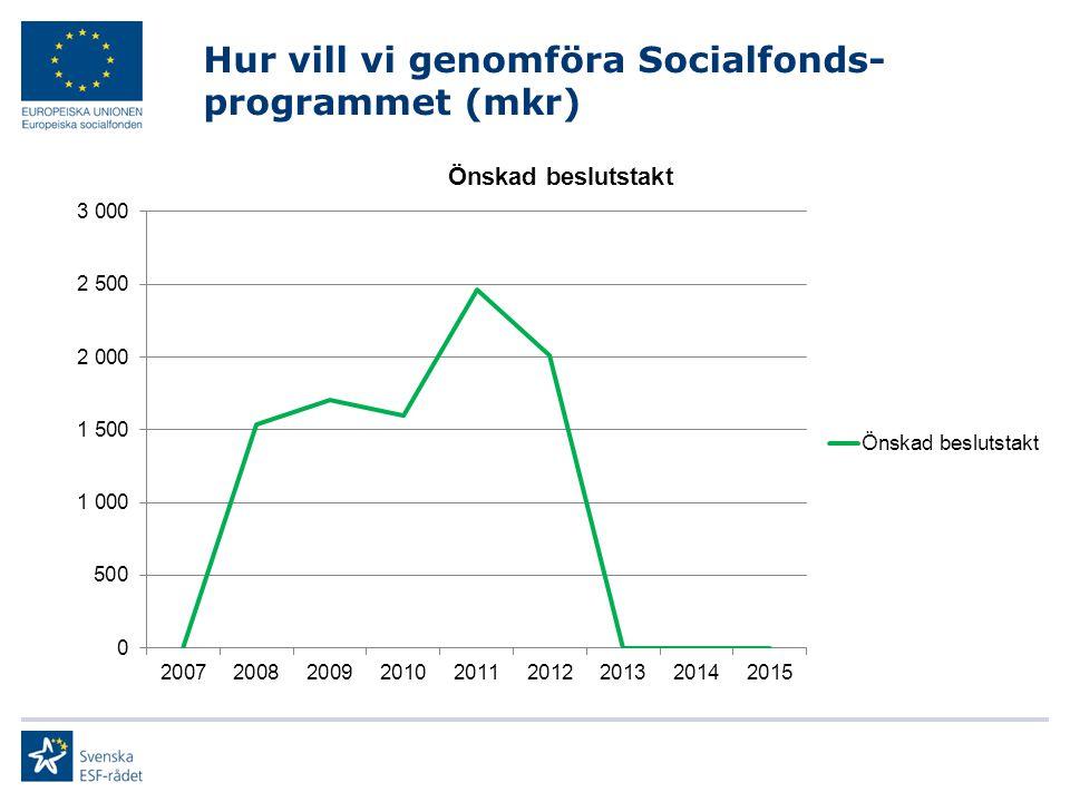 Hur vill vi genomföra Socialfonds- programmet (mkr)