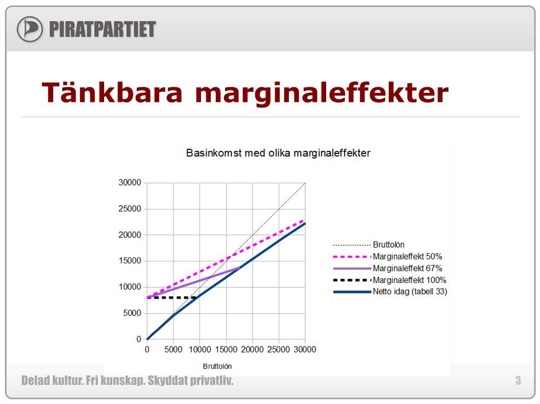 3 Tänkbara marginaleffekter