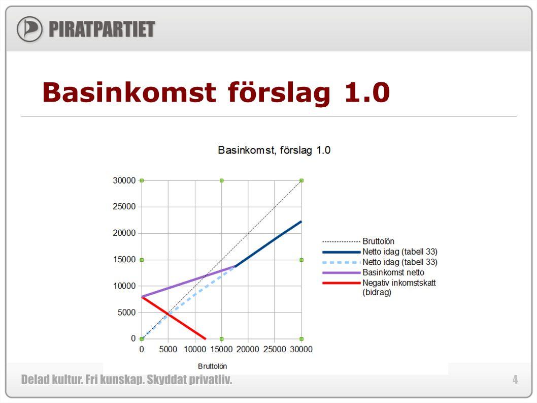 5 Statens budget 2013 10.Ekonomisk trygghet vid sjukdom och funktionsnedsättning94,4 11.