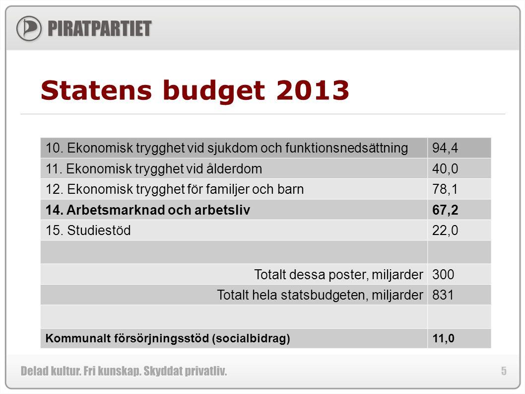 5 Statens budget 2013 10. Ekonomisk trygghet vid sjukdom och funktionsnedsättning94,4 11.