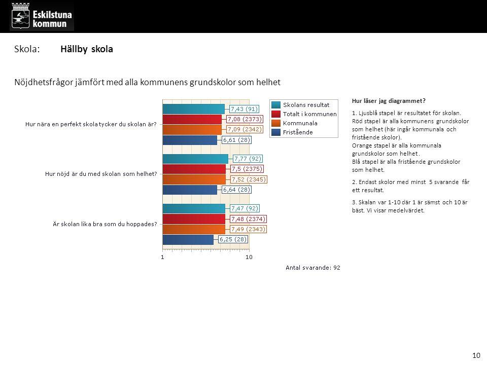 Hur läser jag diagrammet. 1. Ljusblå stapel är resultatet för skolan.