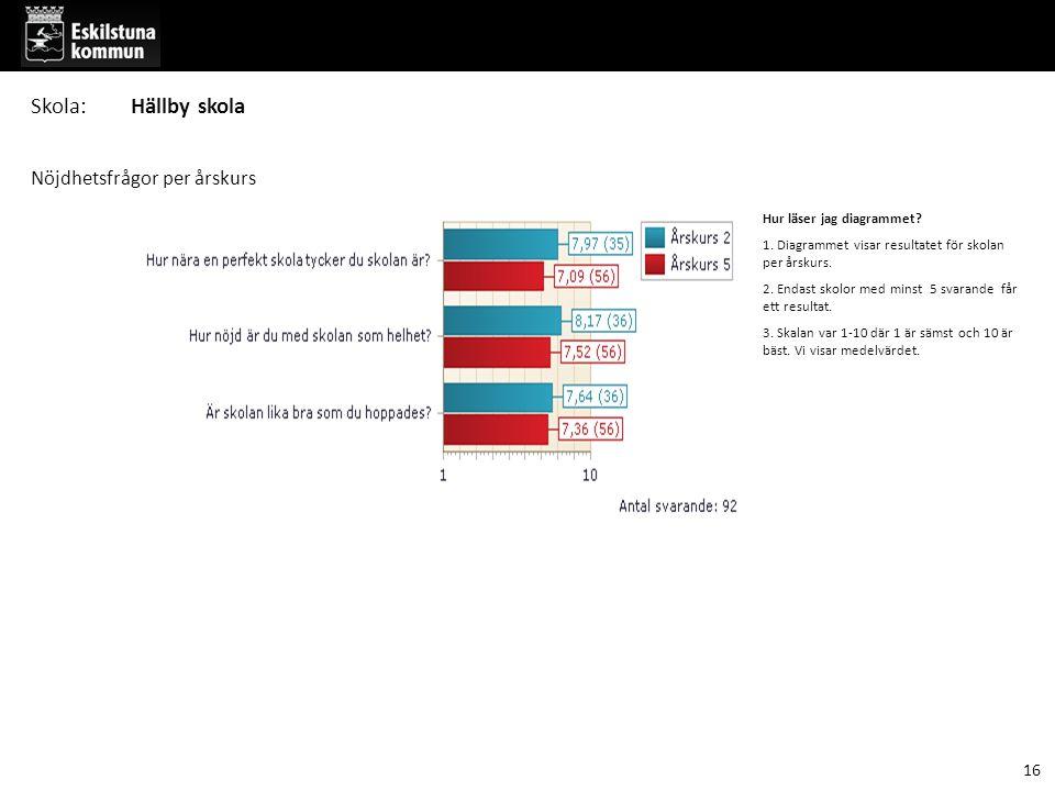 Hur läser jag diagrammet. 1. Diagrammet visar resultatet för skolan per årskurs.