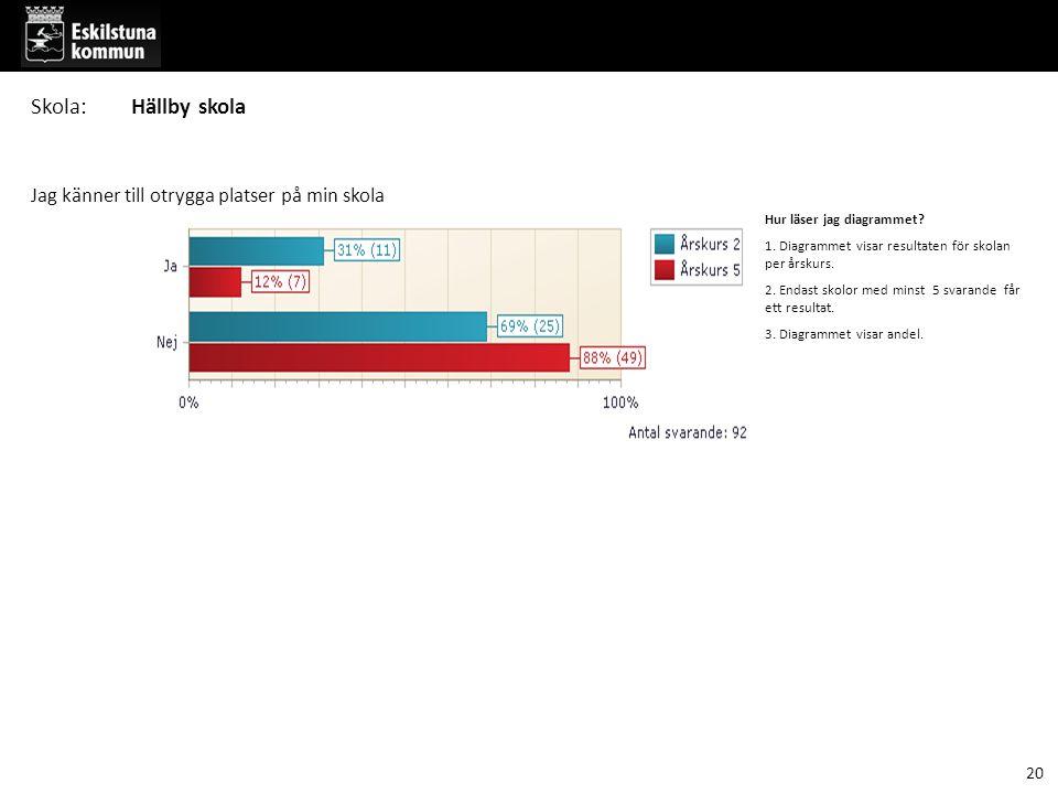 Hur läser jag diagrammet. 1. Diagrammet visar resultaten för skolan per årskurs.