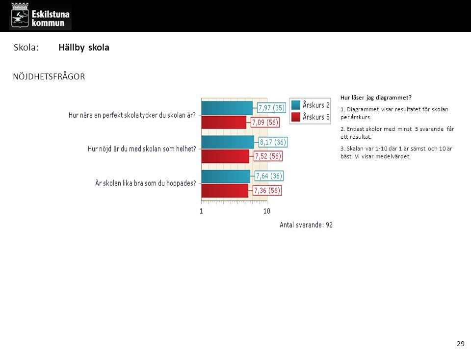 NÖJDHETSFRÅGOR Hur läser jag diagrammet. 1. Diagrammet visar resultatet för skolan per årskurs.