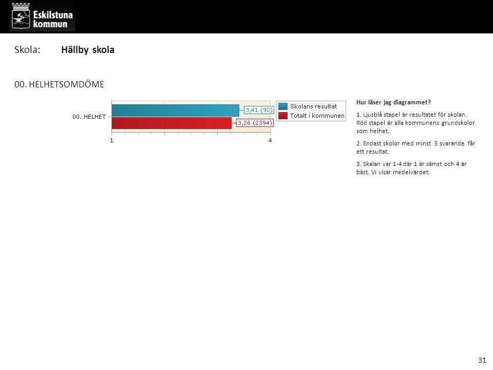 00. HELHETSOMDÖME Hur läser jag diagrammet. 1. Ljusblå stapel är resultatet för skolan.