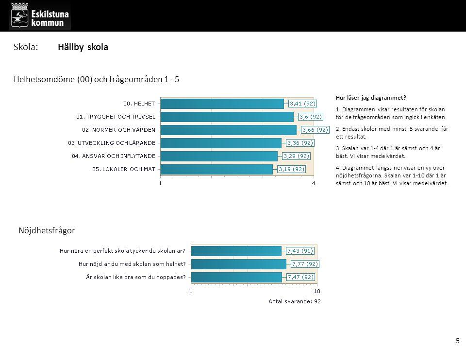 Del 6 Frågor inom frågeområdena - jämfört med tidigare resultat totalt och per kön 56 Skola:Hällby skola