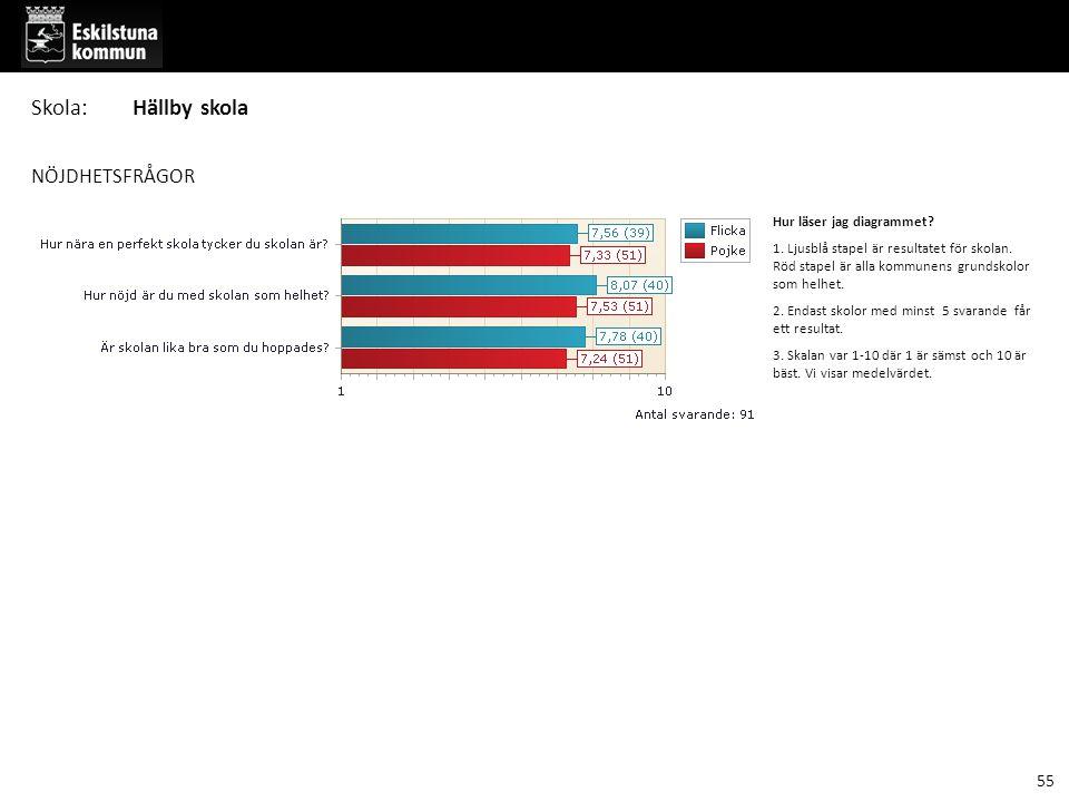 NÖJDHETSFRÅGOR Hur läser jag diagrammet. 1. Ljusblå stapel är resultatet för skolan.