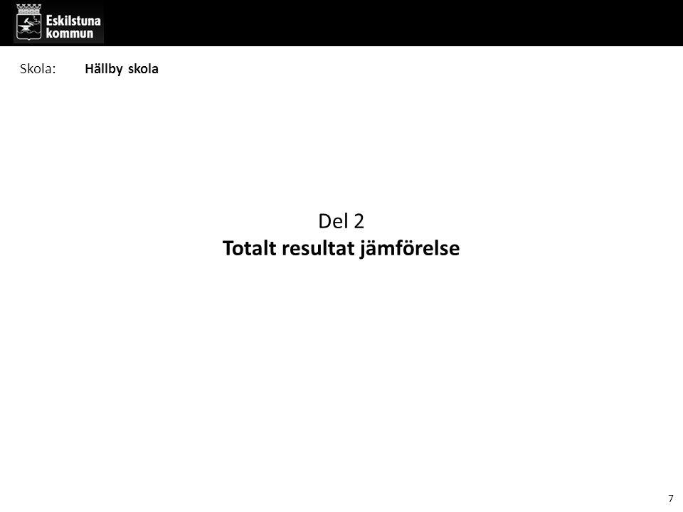 Del 2 Totalt resultat jämförelse Skola:Hällby skola 7