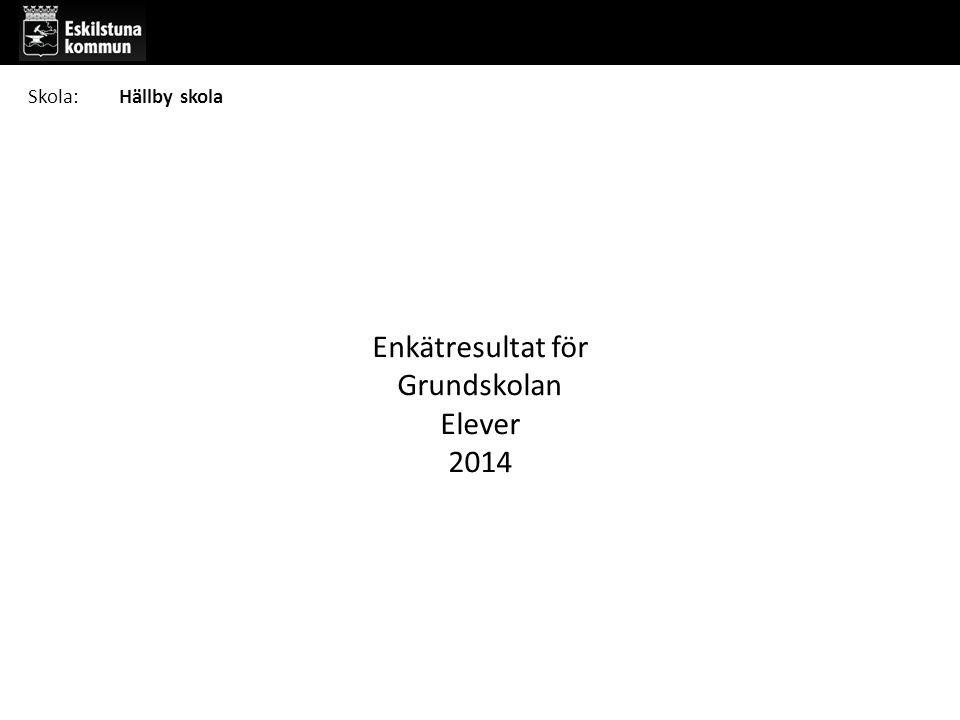 Enkätresultat för Grundskolan Elever 2014 Skola:Hällby skola