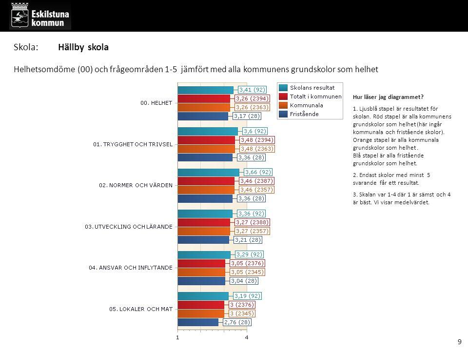 Del 4 Frågor inom frågeområdena - jämförelse med kommunen som helhet 30 Skola:Hällby skola
