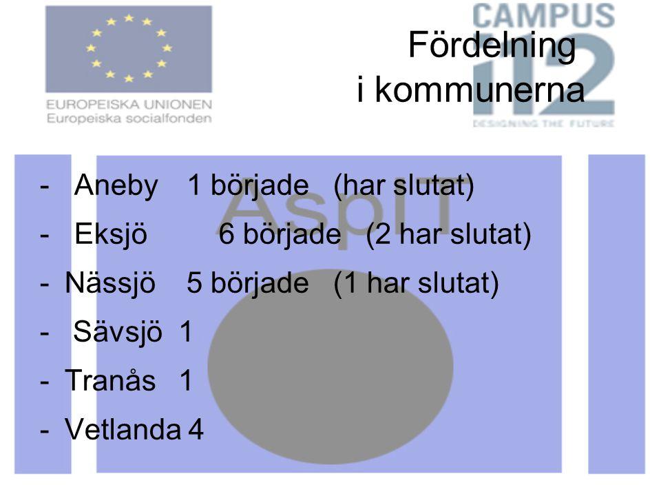 Fördelning i kommunerna - Aneby 1 började (har slutat) - Eksjö 6 började (2 har slutat) -Nässjö 5 började (1 har slutat) - Sävsjö 1 -Tranås 1 -Vetland