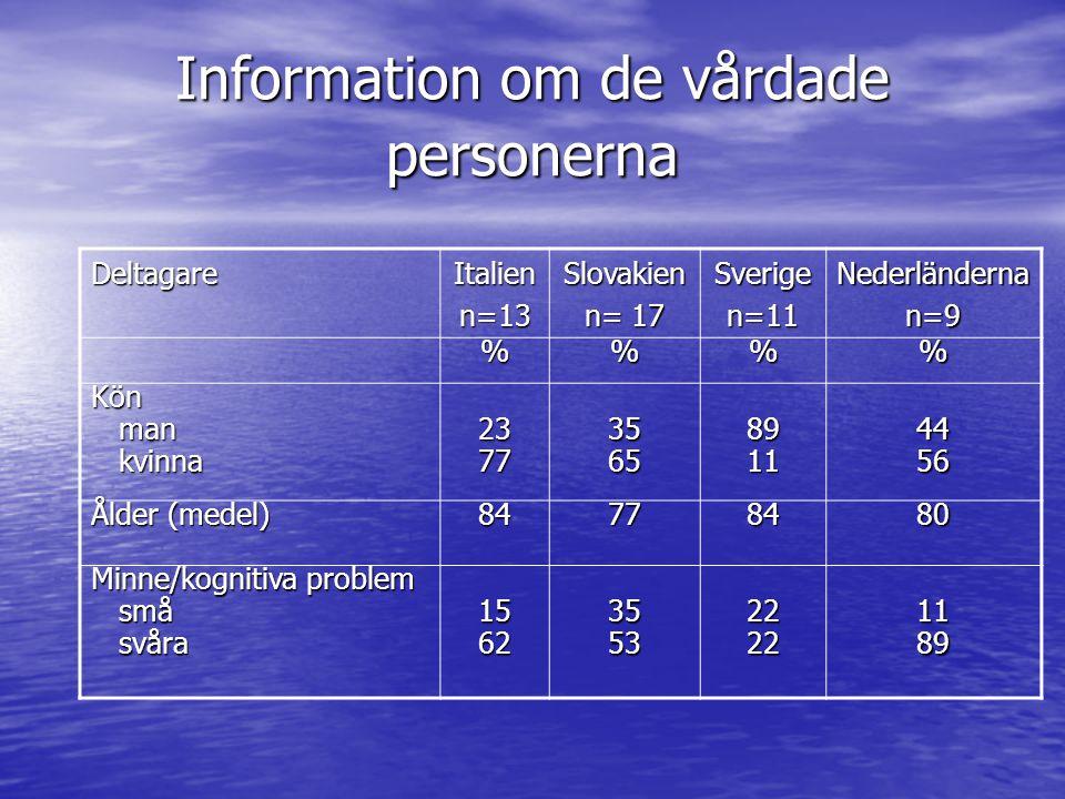 Information om de vårdade personerna DeltagareItalienn=13Slovakien n= 17 Sverigen=11Nederländernan=9 %% Kön man man kvinna kvinna2377356589114456 Ålder (medel) 84778480 Minne/kognitiva problem små små svåra svåra1562355322221189